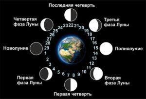 Фазы Луны в гороскопе