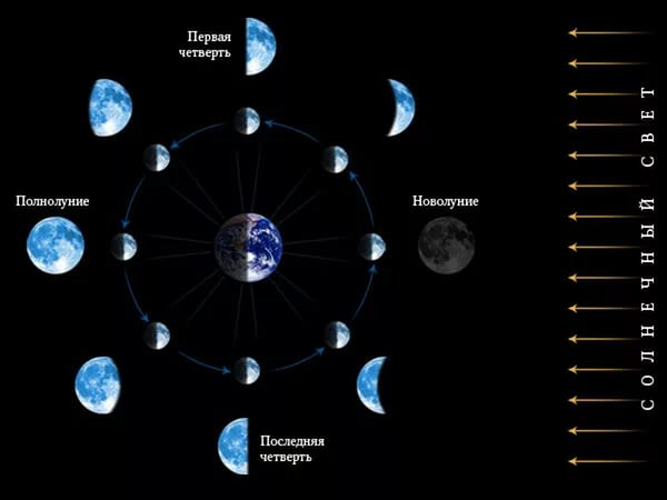 фазы луны-2