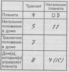 Таблицы транзитов